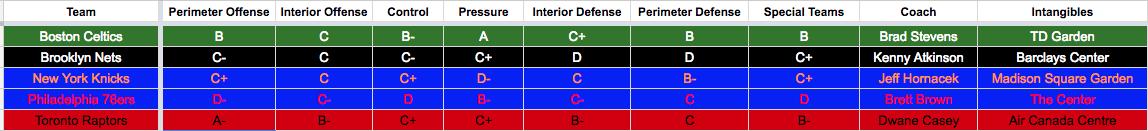 2016-2017 Atlantic Division