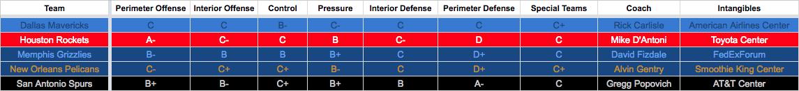 2016-2017 Southwest Division